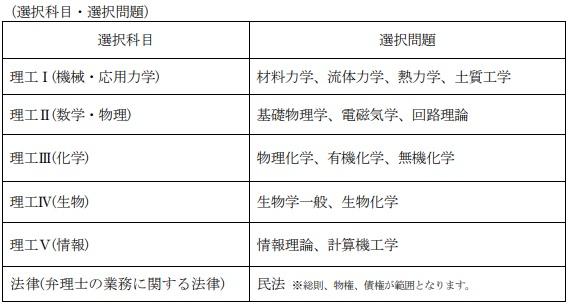 弁理士試験_論文選択科目