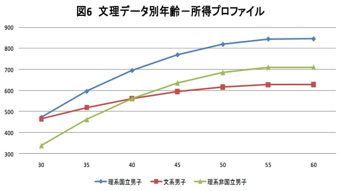 文系理系平均年収遷移